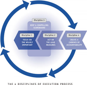 The 4 Disciplines of exception process | Advanced CFO